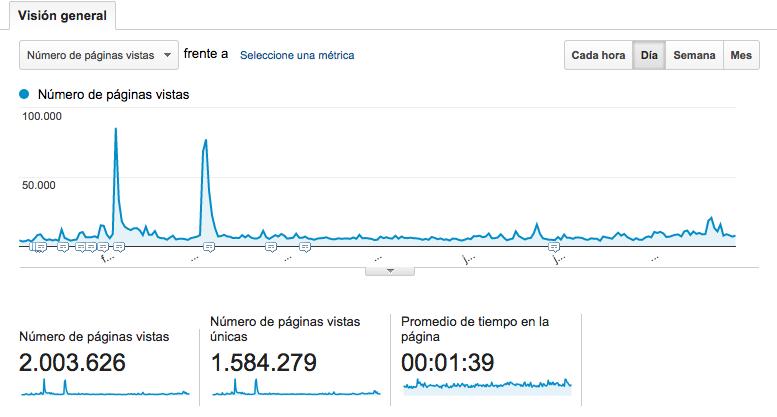 2 millones - paginas vistas - Eltomavistas